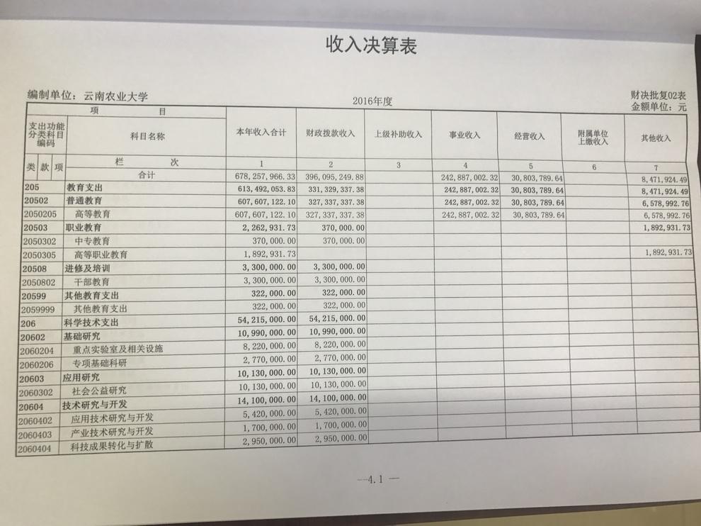 年云南农业大学热带作物学院获得普洱市财政补助新校区搬迁建设资金 图片