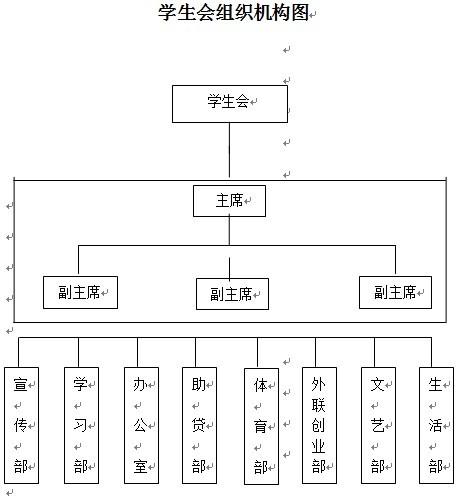 结构图及成员览表